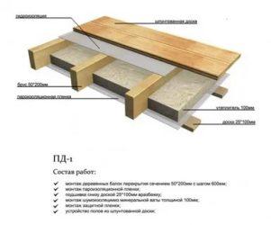 Чем утеплить межэтажное перекрытие в деревянном доме?