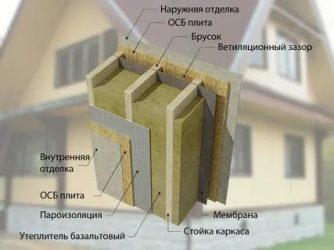 Чем лучше утеплить каркасный дом снаружи?