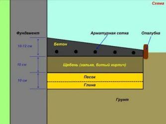 Как сделать уклон отмостки из бетона?