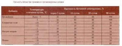 Бетонирование при отрицательных температурах СНИП
